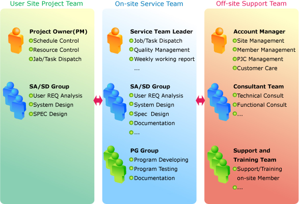 IT Outsourcing Service model