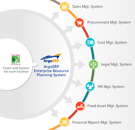 ArgoERP plays a crucial connecting role in overall operation of TKB, assisting the head office to manage cash flow and financial statement reports. (Illustration: Ares International Corp.)