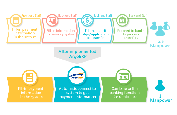 Comparison of TKB before and after implementing ArgoERP. (Illustration: Ares International Corp.)