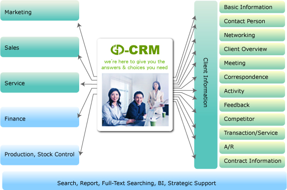 GD-CRM Introduction
