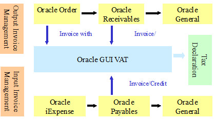 GUI/VAT : Government Uniform Invoice/Value Added Tax System