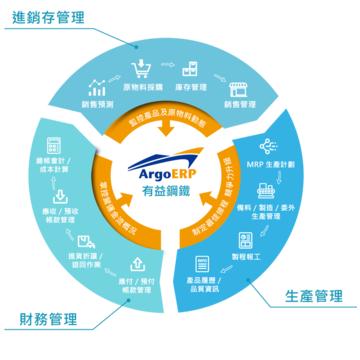 有益鋼鐵以資通 ERP 系統將製造數據透明化 建立生產履歷控風險
