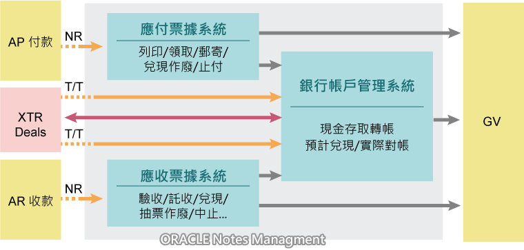 NM : Notes Management 票據管理系統
